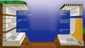 Особенности и виды гидроизоляции фундаментов