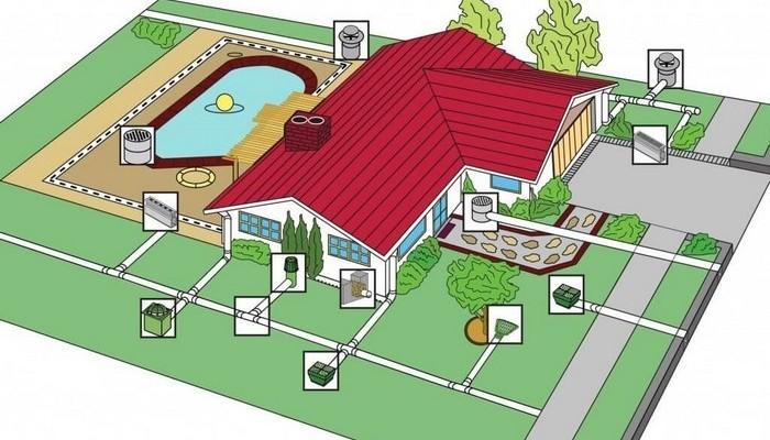 Схема устройства кольцевой дренажной системы дома и участка. Заказть дренаж дома, участка в Москве