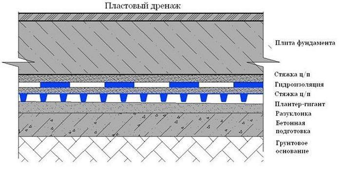Пластовый дренаж для фундамента или кровли. Заказать устройство дренажной системы на участке в Москве