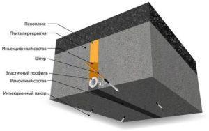 Гидроизоляция деформационных швов – защита без ошибок