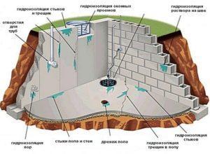 Материалы для гидроизоляции подвалов