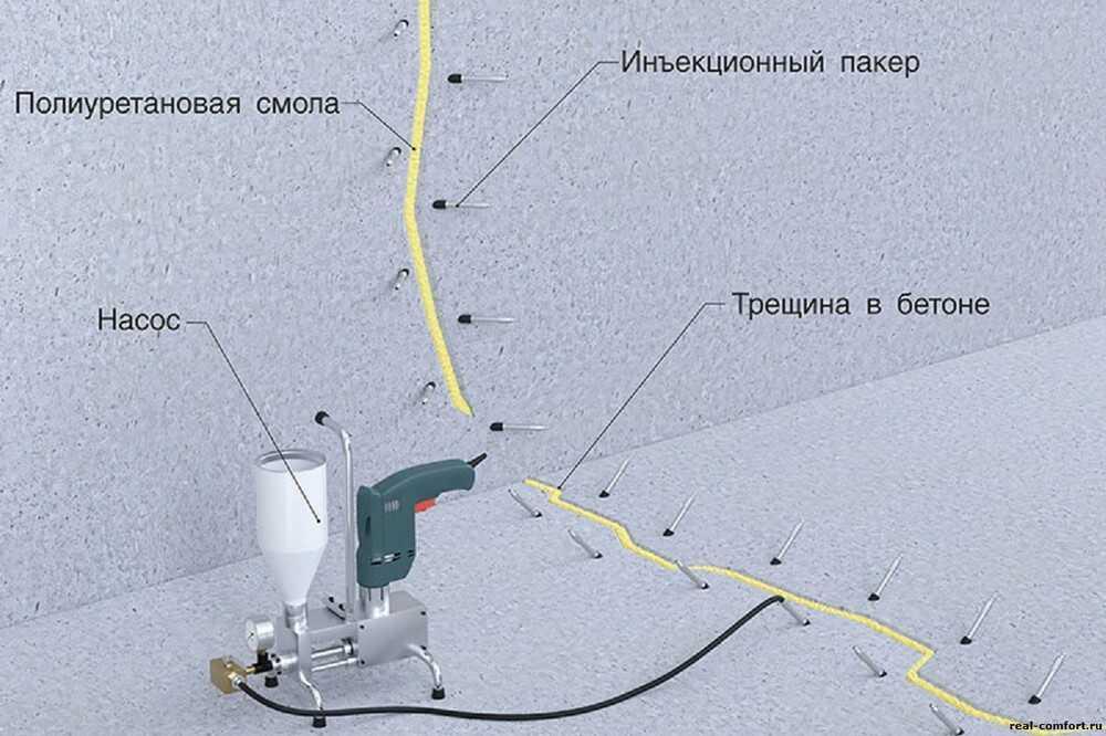 Методы и материалы инъектирования бетона. Восстановление бетона в Москве и МО