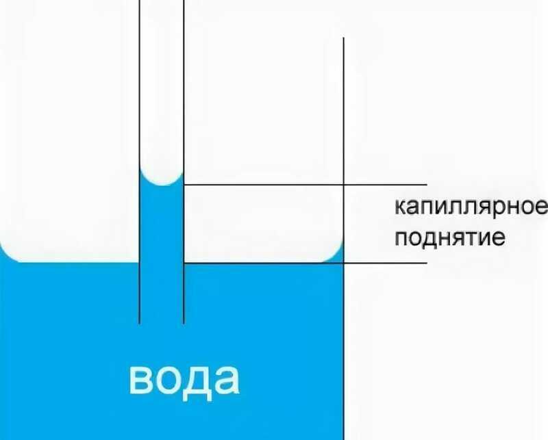 Гидроизоляция фундамента и подвала заказать в Москве