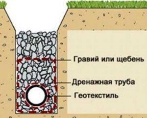 Заказать дренаж фундамента дома и участка в Москве