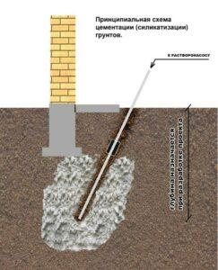 Работы по укреплению грунта в Москве и Московской области