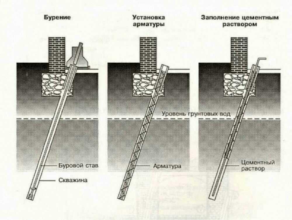 Инъектирование. Как усилить фундамент в Москве и МО