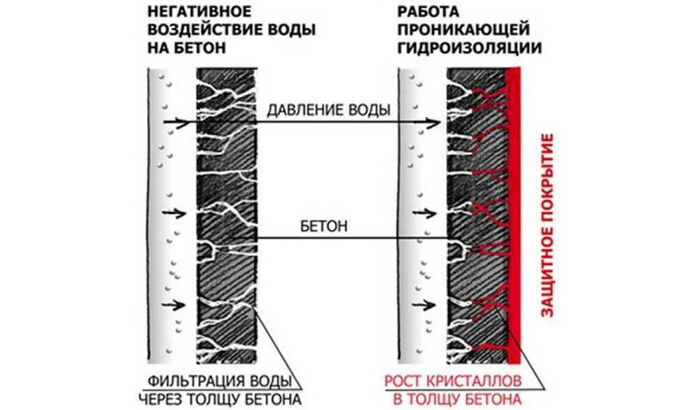 Протечка воды в подвале, цокольном этаже, паркинге. Устранение протечек в Москве