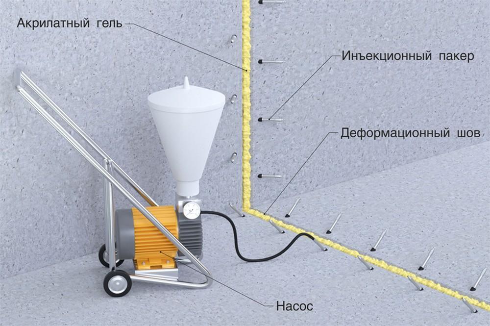 Инъектирование в подвале. Устранение протечек в Москве.